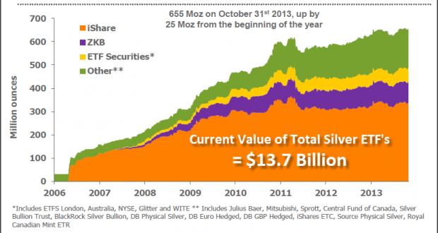 Current-Value-of-SIlver-ETFs