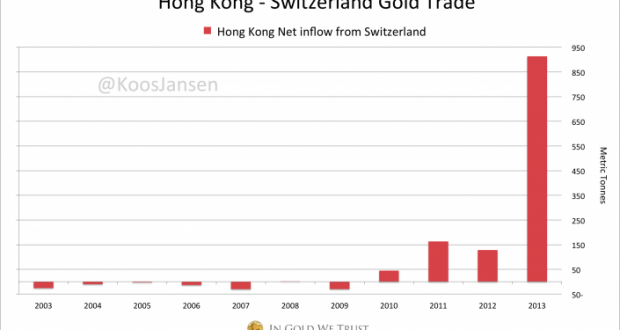 HK-Swiss-gold-trade-12-2013-705x418
