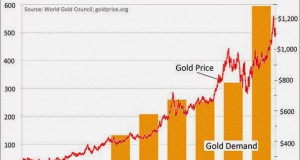 online-gold-trading