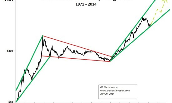 Gold-Since-1971-550x386