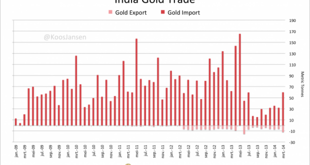 India-gold-trade-March-2014-705x430
