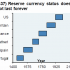 Reserve-Currency-Status