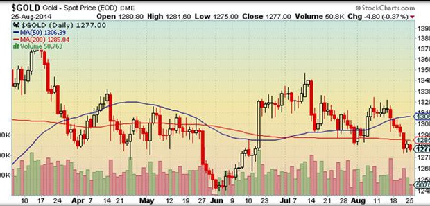 gold_price_25_august_2014
