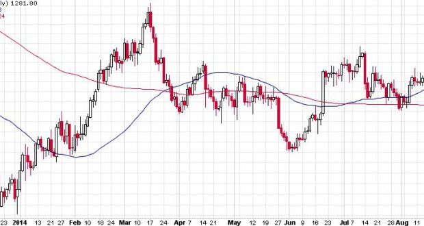 gold_price_January_August_2014