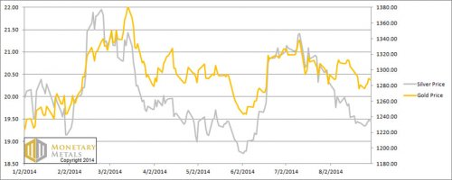 price-gold-silver-2-sep