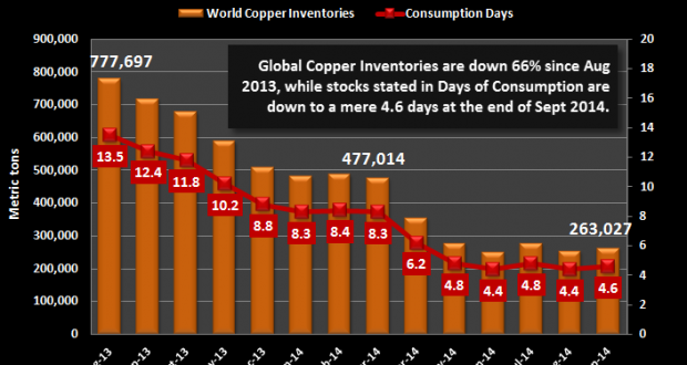 Global-Copper-Inventories-Days-of-Consumption