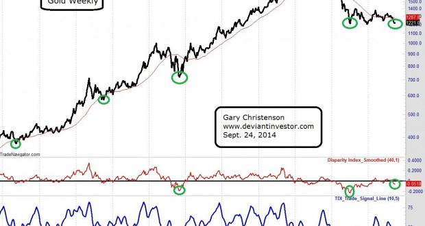 gold_chart_weekly_2004_September_2014