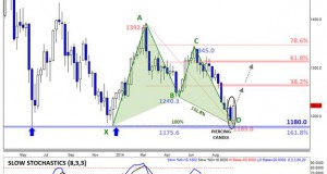 gold_price_chart_daily_10_october_2014