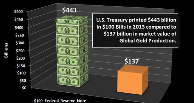 Hyper Printing The 100 Federal Reserve Fiat Note Vs Gold