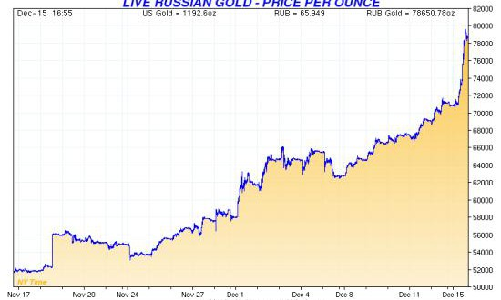 Russian-gold-price-Dec-2014
