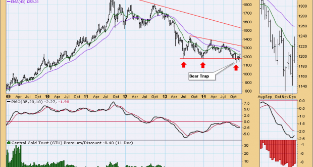 gold_price_weekly_chart_12_December_2014