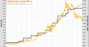 us_debt_limit_vs_gold