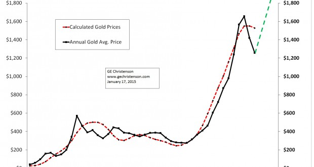 Gold_Calculated_1971_2014